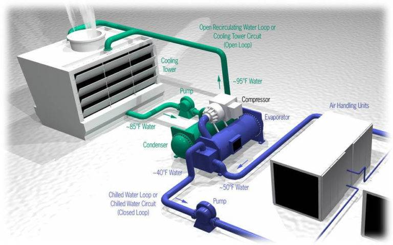 The Fundamentals of Air Conditioning